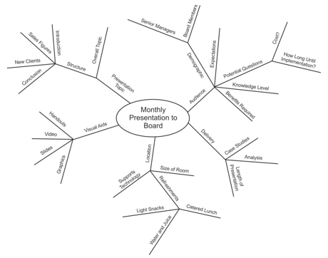 How to Use a Mind Map to Start Your Book